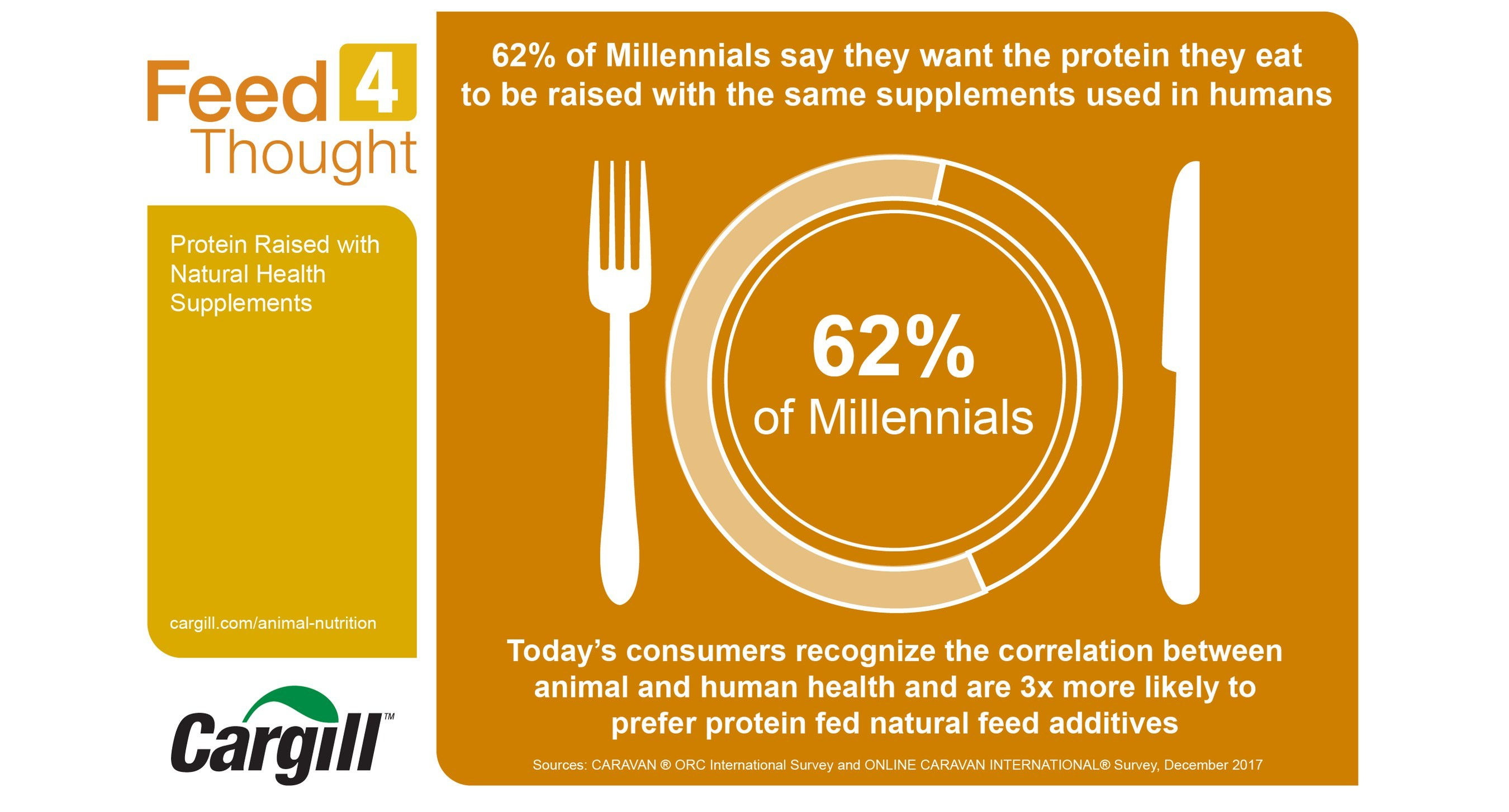 Cargill's latest Feed4Thought survey, which polled more than 1,000 people in the U.S. in Dec. 2017, found 62 percent of millennials want the protein they eat to be raised with the same health supplements used in humans, such as probiotics, plant extracts and essential oils.