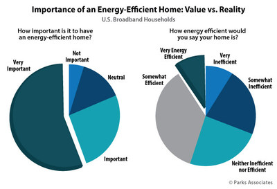 Parks Associates: Importance of an Energy-Efficient Home: Value vs. Reality