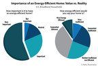 Parks Associates: Only 9% of U.S. Broadband Households Think Their Home is Energy Efficient