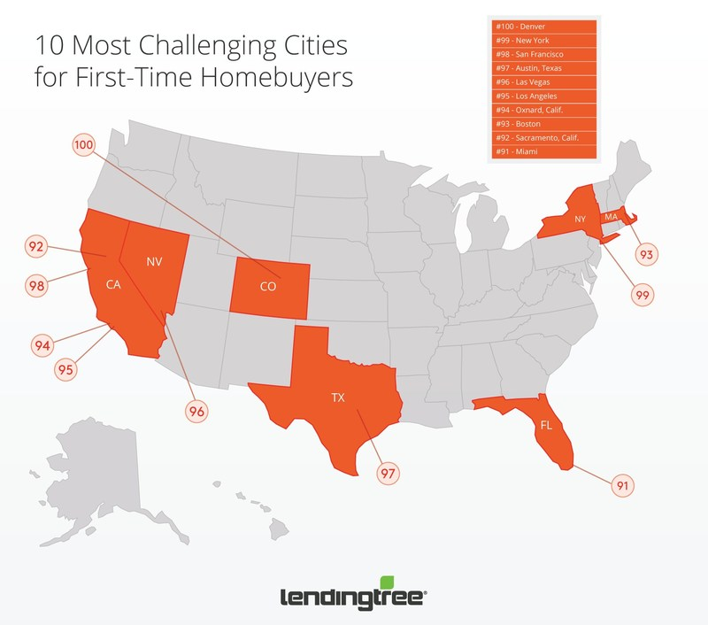 10 Most Challenging Cities for First Time Homebuyers