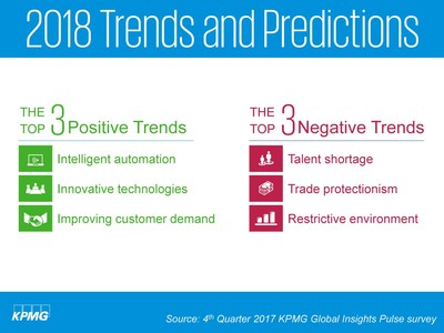 KPMG Global Pulse Insights Survey top positive and negative trends for 2018.