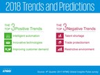 Intelligent Automation, Talent Shortages And Trade Protectionism Among Top Business Trends For 2018: KPMG