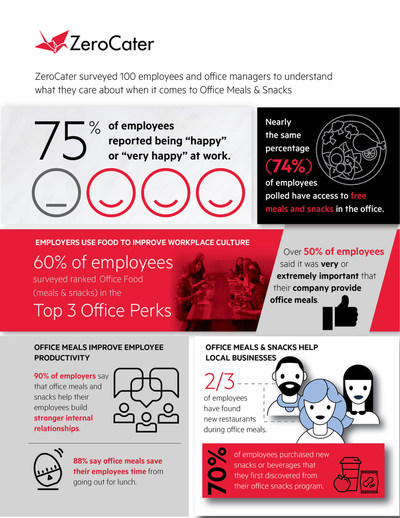 New research from ZeroCater reveals the growing role office food plays in the development of workplace culture.