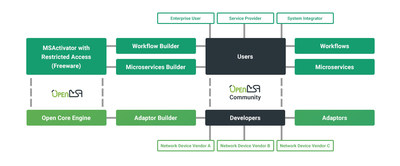 The OpenMSA Community