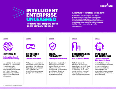 Accenture Technology Vision 2018: Intelligent Enterprise Unleashed – Five Emerging Trends (CNW Group/Accenture)