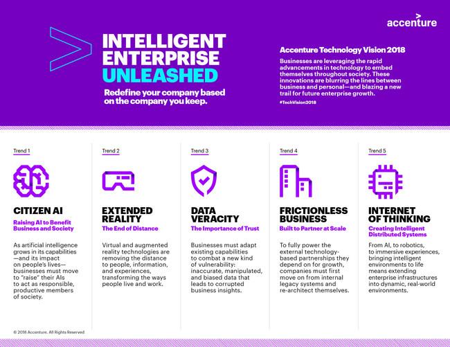 Accenture Technology Vision 2018: Intelligent Enterprise Unleashed – Five Emerging Trends (CNW Group/Accenture)