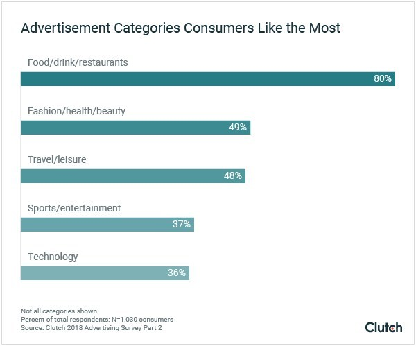 Advertisement Categories Consumers Like the Most