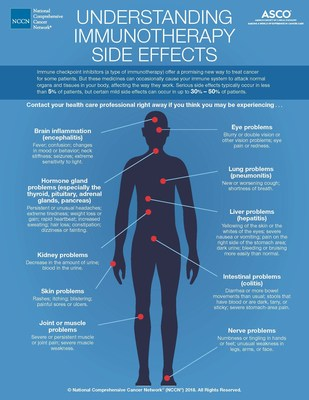 Understanding Immunotherapy Side Effects, an infographic from NCCN and ASCO. This information does not replace the expertise and clinical judgment of the clinician. If you think you are experiencing these symptoms, call your doctor today.