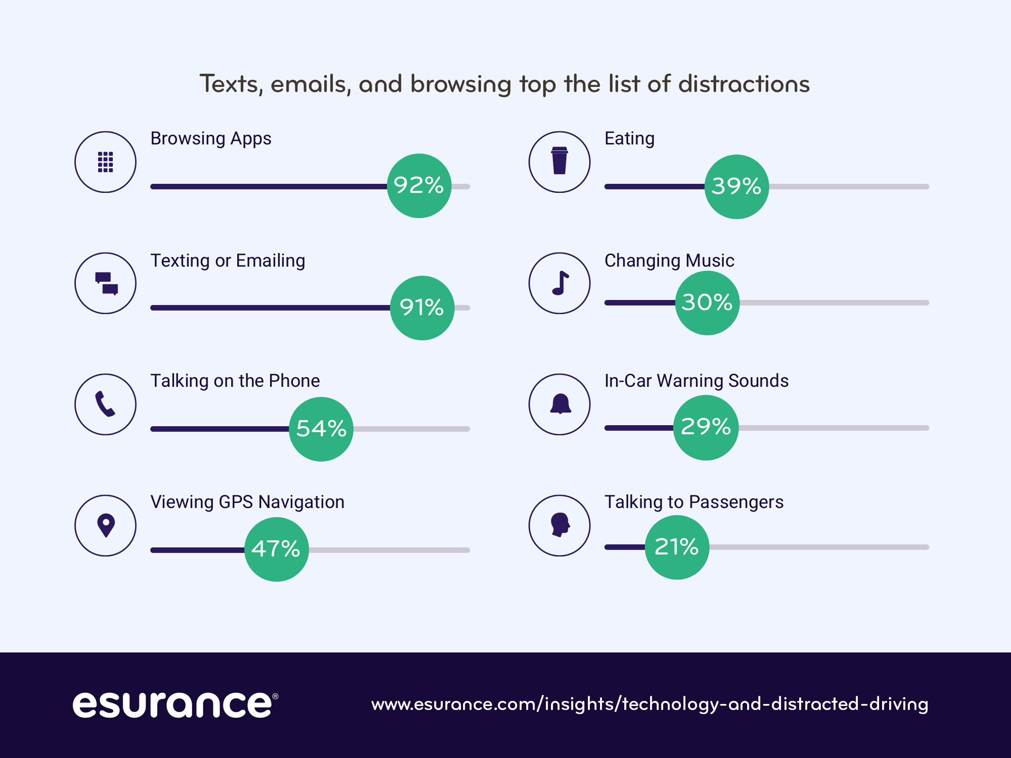 Browsing apps tops the list of driving distractions according to a recent Esurance survey. Nearly half of drivers distracted by viewing GPS navigation.