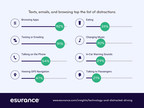 New Car Technology is Making Drivers More Distracted, Finds Esurance