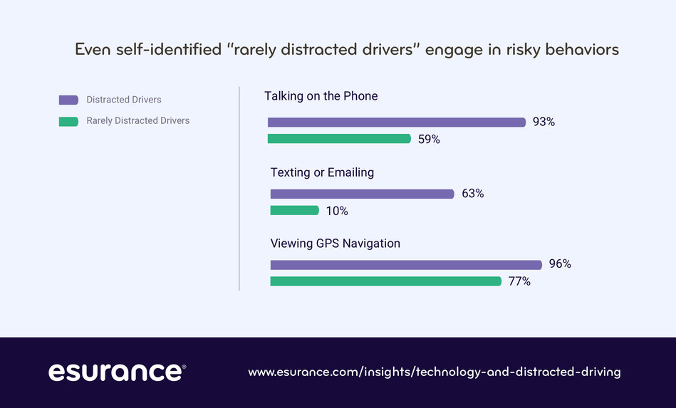 Even drivers who self-identify as rarely distracted drivers engage in risky driving behavior, according to an Esurance survey on distracted driving.