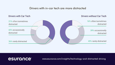 Drivers with new car technology are more distracted, according to an Esurance survey on distracted driving.