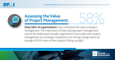 Organizations that undervalue project management report much higher project failure rates. (CNW Group/Project Management Institute)