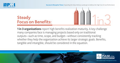 Firms with high benefits realization maturity define outcomes, track progress and sustain benefits. (CNW Group/Project Management Institute)