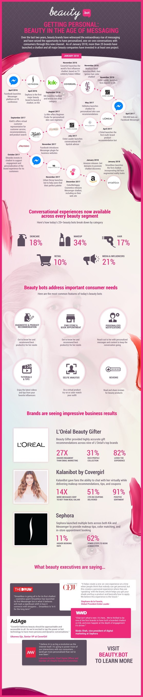 """The beauty industry has readily adopted the conversational marketing technology provided by bots. These industry developments are summarized in an infographic called """"Getting Personal: Beauty in the Age of Messaging"""" available at https://www.beauty.bot/infographic/. (CNW Group/Automat Technologies, Inc)"""
