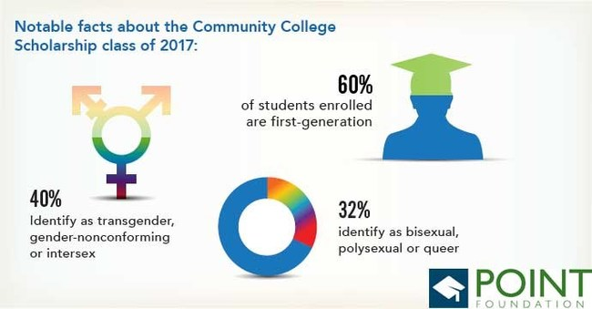 Infographics about 2017 Point Foundation Community College Program scholarship recipients.