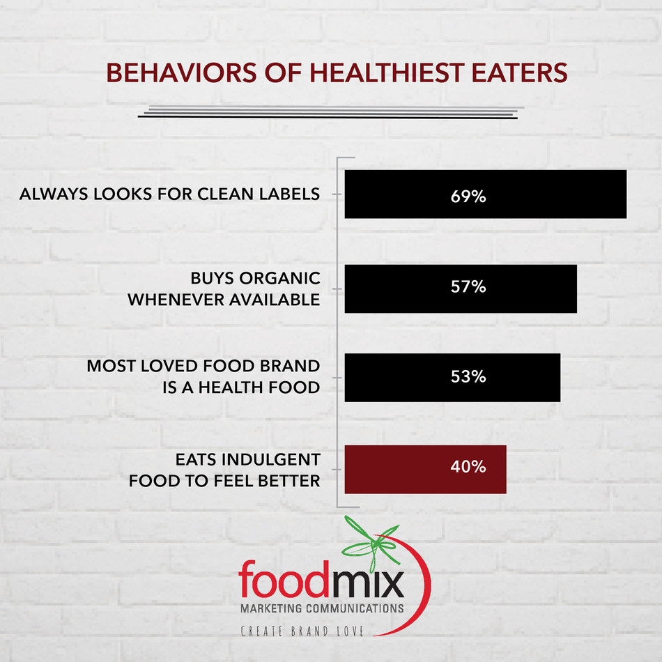 New Research Reveals Indulgence Has Reached America's Healthiest Eaters (PRNewsfoto/Foodmix Marketing Communications)
