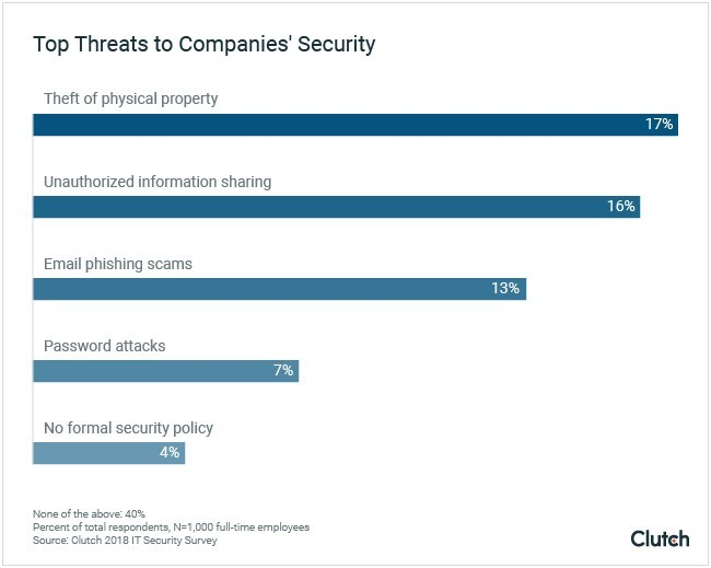 Graph showing the main threat to a company's security, according to full-time employees