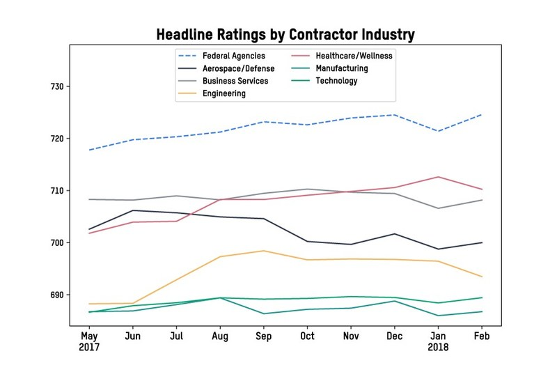 Headline Ratings by Contractor Industry