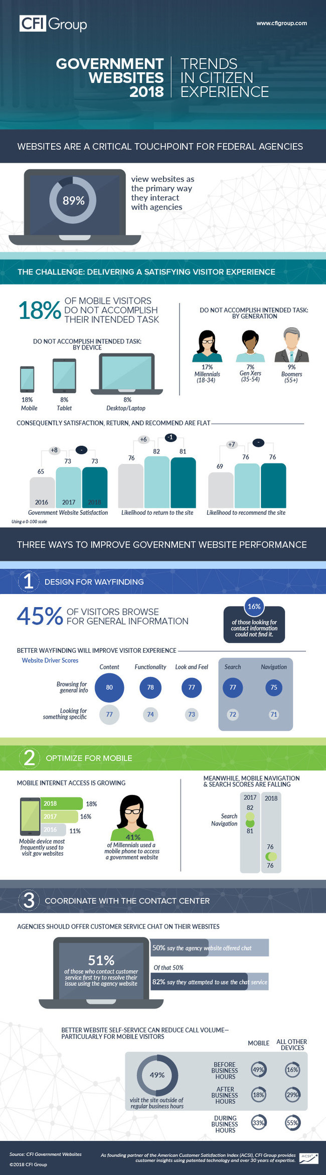 CFI Group Government Websites 2018 Infographic