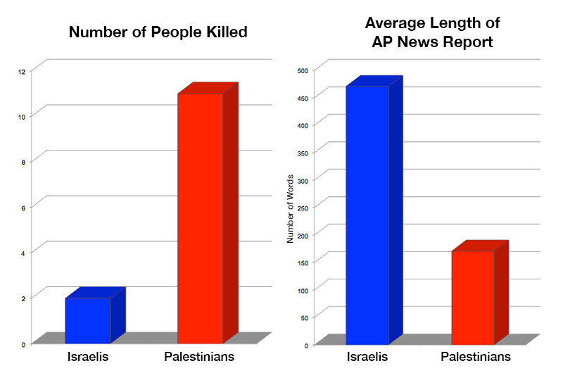 www.ifamericansknew.org study found a double standard in 2018 Associated Press reports on Israel-Palestine. The study found that AP reports on Israeli deaths averaged three times longer than reports on Palestinian deaths, headlines reported on Israeli deaths at a rate four times greater than they reported on Palestinian deaths, and significant facts and context available in other news reports were often missing.
