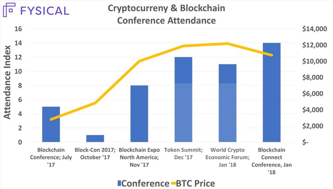 The graphic above shows anonymous foot traffic patterns in Nov. '17 during the Blockchain Expo North America Conference in Santa Clara, California.