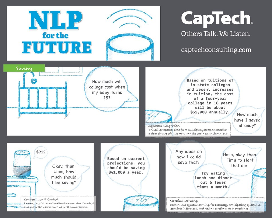 CapTech's NLP for the Future comic offers a glimpse into the possibilities for advanced natural language processing and smart speaker skills for the banking and financial services industry. Leveraging systems integration, integrated data science, conversational context, and machine learning, businesses have the opportunity to meet customers where they want to be, delivering valuable user experiences in order to build customer engagement and brand loyalty.