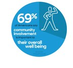 New Research Links Financial Well-being with Community Involvement
