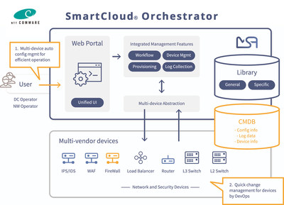 UBiqube Selected by NTT COMWARE to Automate Operations for the Telecom and Enterprise IT Infrastructure Market