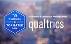 Qualtrics Named Top Rated Customer Experience Management Platform by TrustRadius