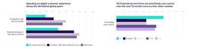 Spending on digital customer experience shows the UK behind global peers. (PRNewsfoto/GBG)