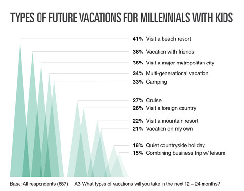 Types Of Future Vacations For Millennials With Kids, By Resonance Consultancy
