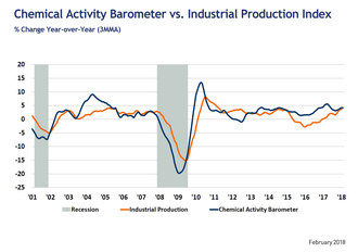 Industrial Activity Signals Further Gains In U.S. Economy; Pullback In Equity Markets Betrays Strong Fundamentals