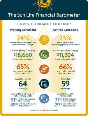 The Sun Life Financial Barometer - How's retirement looking? (CNW Group/Sun Life Financial Canada)