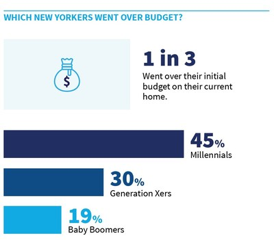 Millennial New Yorkers are more likely than any other generation to go over budget on their homes.