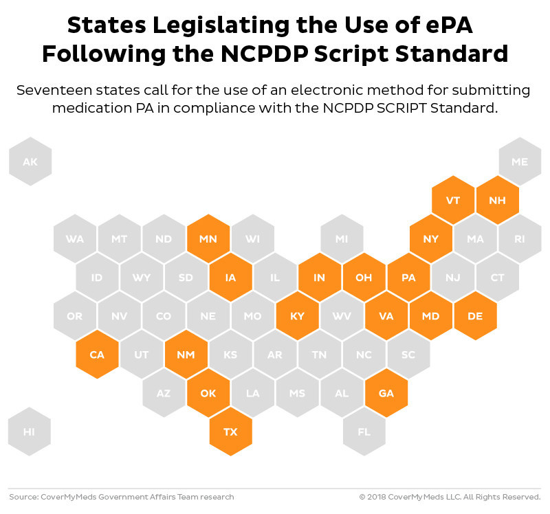 The increase in legislation around prior authorization (PA) and electronic prior authorization (ePA) has become more prevalent at the state level. The mandates range from use of a standardized form for submission to mandating the use of the NCPDP SCRIPT Standard for ePA.