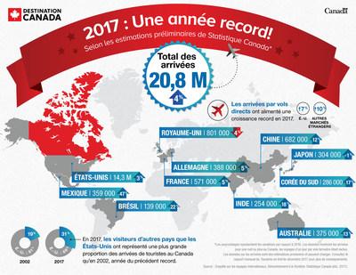 Infographie 2017 : Une année record! (Groupe CNW/Destination Canada)
