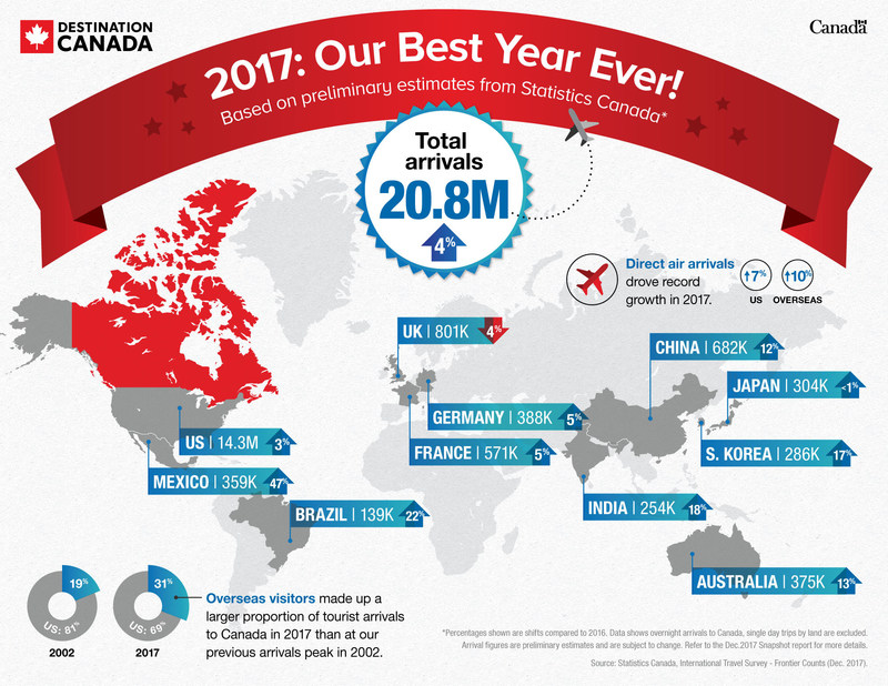 2017: Our Best Year Ever Infographic (CNW Group/Destination Canada)