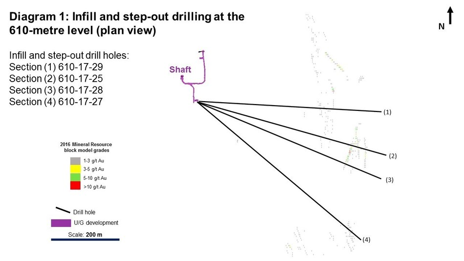 Diagram 1: Infill and step-out drilling at the 610-metre level (plan view) (CNW Group/Rubicon Minerals Corporation)