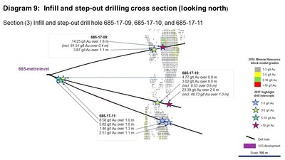 Diagram 9: Infill and step-out drilling cross section (looking north) (CNW Group/Rubicon Minerals Corporation)