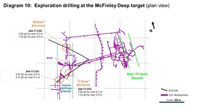 Diagram 10: Exploration drilling at the McFinley Deep Target (plan view) (CNW Group/Rubicon Minerals Corporation)