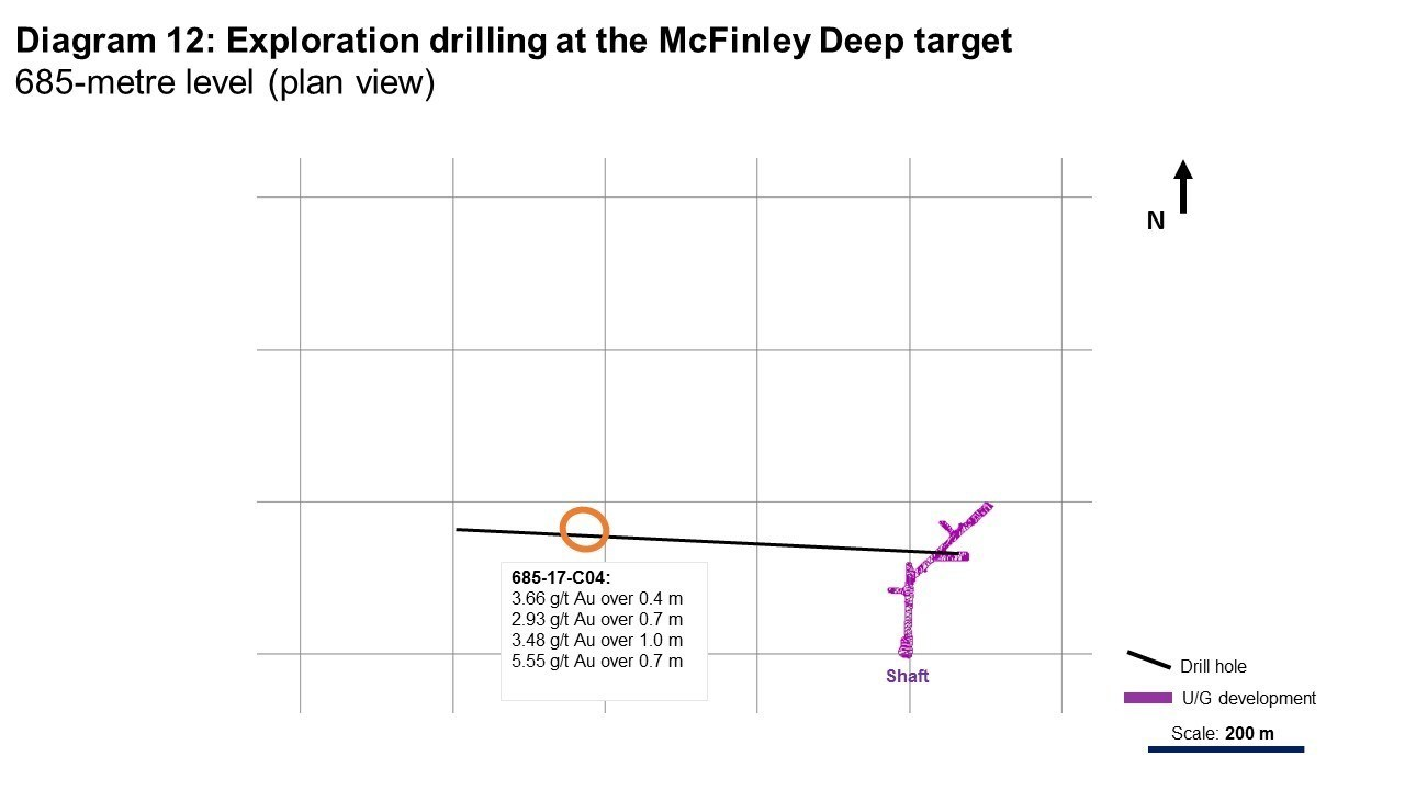 Diagram 12: Exploration drilling at the McFinley Deep Target (CNW Group/Rubicon Minerals Corporation)
