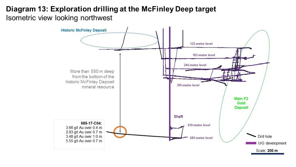Diagram 13: Exploration drilling at the McFinley Deep Target (CNW Group/Rubicon Minerals Corporation)