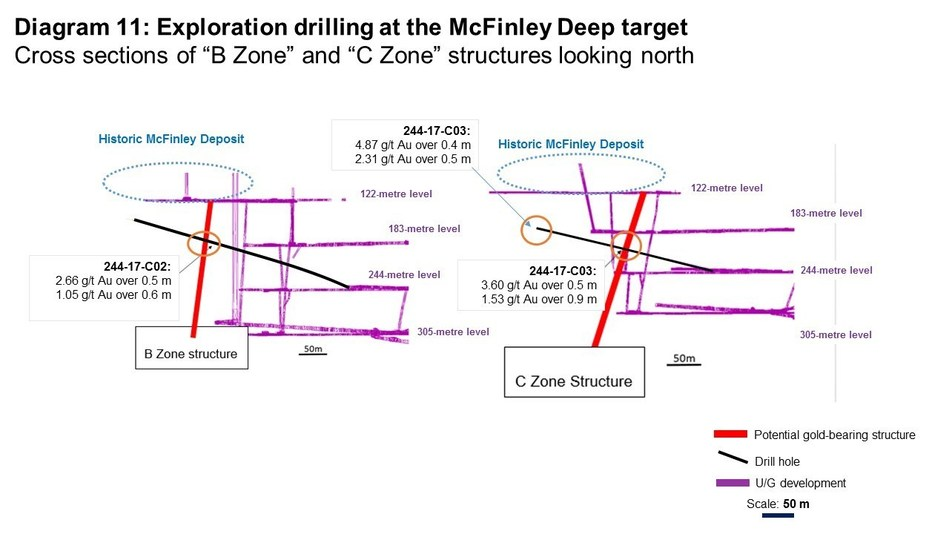 Diagram 11: Exploration drilling at the McFinley Deep Target (CNW Group/Rubicon Minerals Corporation)