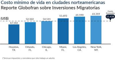 """Costo mínimo de vida en las principales ciudades estadounidenses seleccionadas por los latinoamericanos según Reporte Globofran sobre """"Inversiones Migratorias"""""""