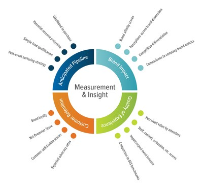 GES Measurement & Insights is a standardized methodology that analyzes four key marketing metrics (anticipated pipeline impact, customer retention, brand impact and quality of experience) that directly tie to business outcomes.