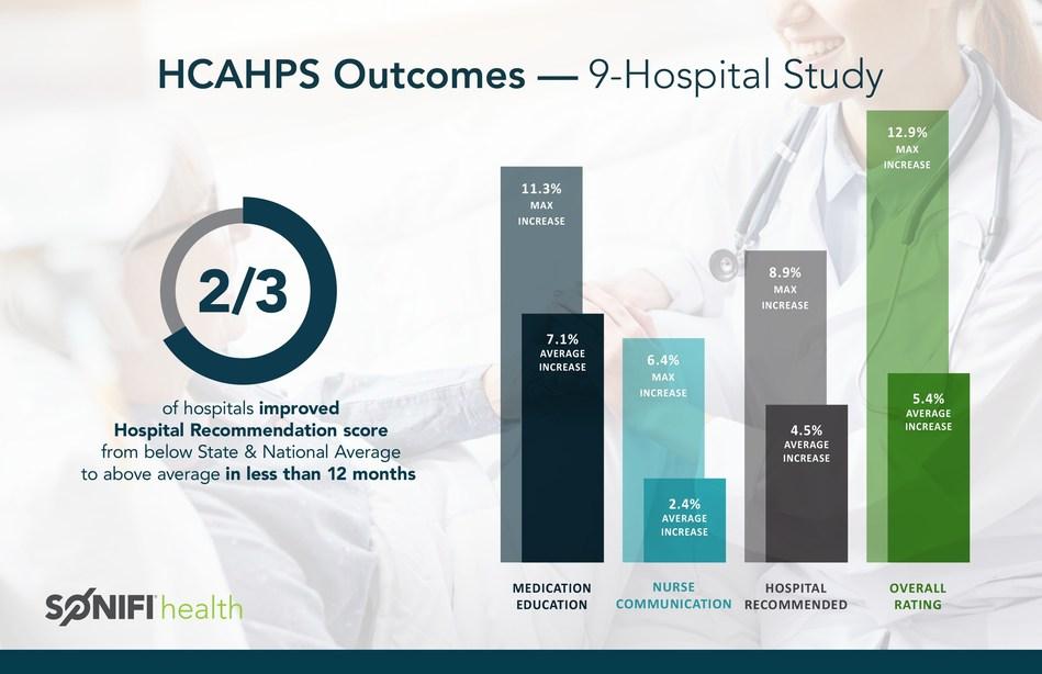 HCAHPS Outcomes - 9-Hospital Study