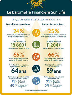Le Baromètre Financière Sun Life. À quoi ressemble la retraite? (Groupe CNW/Financière Sun Life Canada)