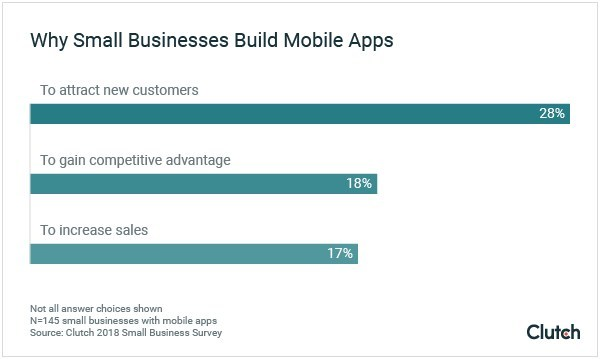 Why Small Businesses Build Mobile Apps
