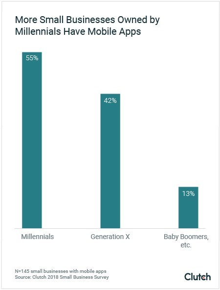More Small Businesses Owned by Millennials Have Mobile Apps